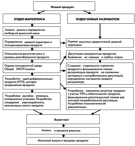 Схема взаимодействия отдела
