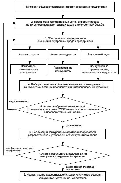 Этапы разработки и реализации конкурентной стратегии Минимизировать данный разрыв может помочь предлагаемый ниже алгоритм разработки и внедрения конкурентной стратегии предприятия рис 2