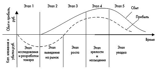 теория жизненного цикла продукции