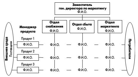 Проект организационной схемы