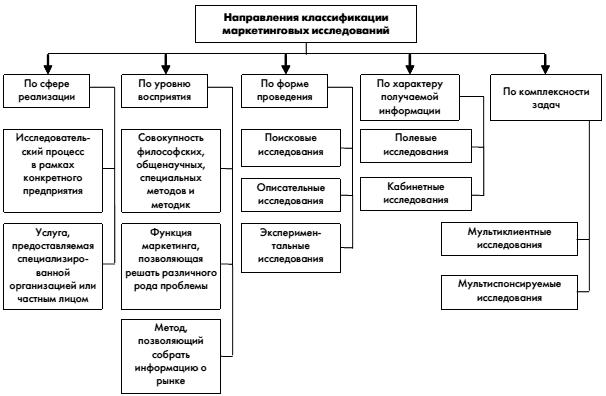 Классификация маркетинговых
