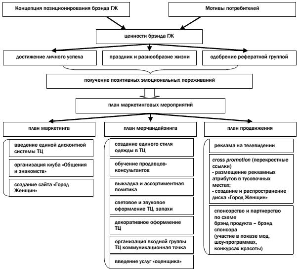 Общая схема стратегии