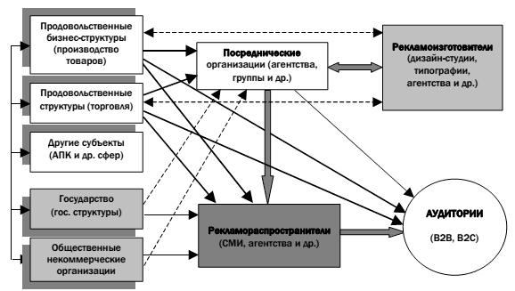 Схема взаимодействия субъектов