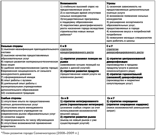 swot strategy Identifying strengths, weaknesses, opportunities and threats can help organizations when examining new strategies, programs and actions.