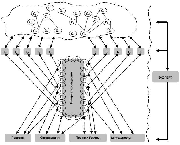 Схема осуществления