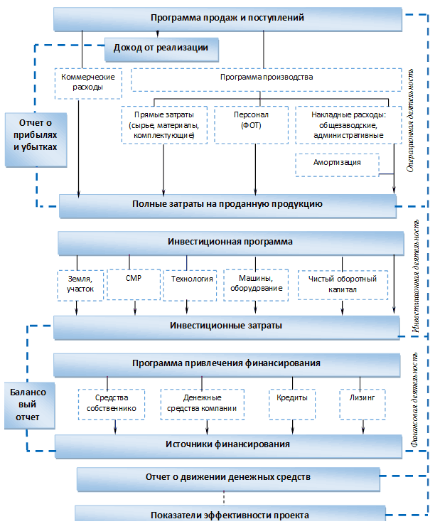бизнес план на ростелеком