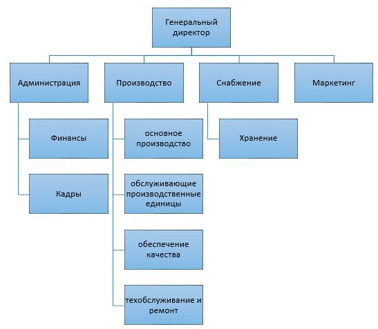 курсовые по методике работы социального