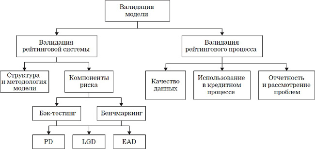 Схема организации кредитного процесса