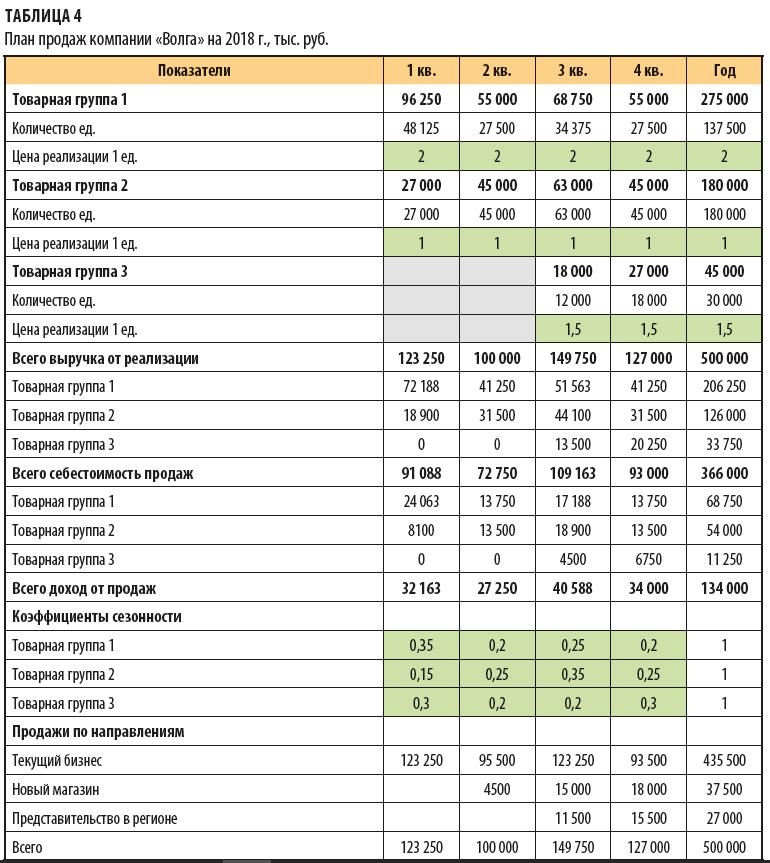Главбух как финдир. Модели для планирования развития компании в Excel Помощь юриста кредиты
