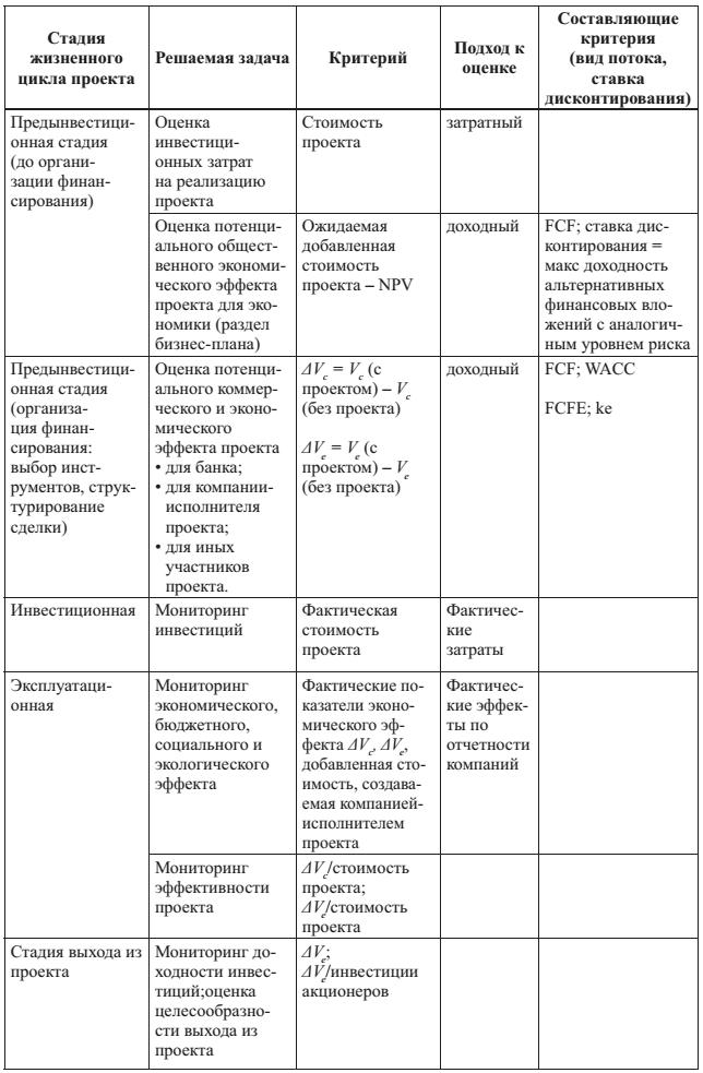 Показатели оценки эффективности инвестиционных проектов в строительстве