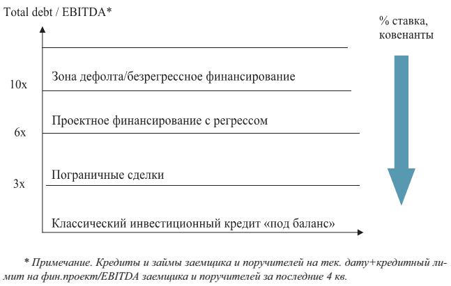 инвестиционный проект кредит кредит сервис официальный сайт омск