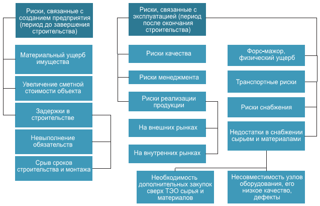 риски шпаргалка проектные