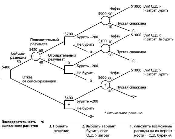 Решения задач по дереву решений онлайн решение задач 2 класс по математике со схемами