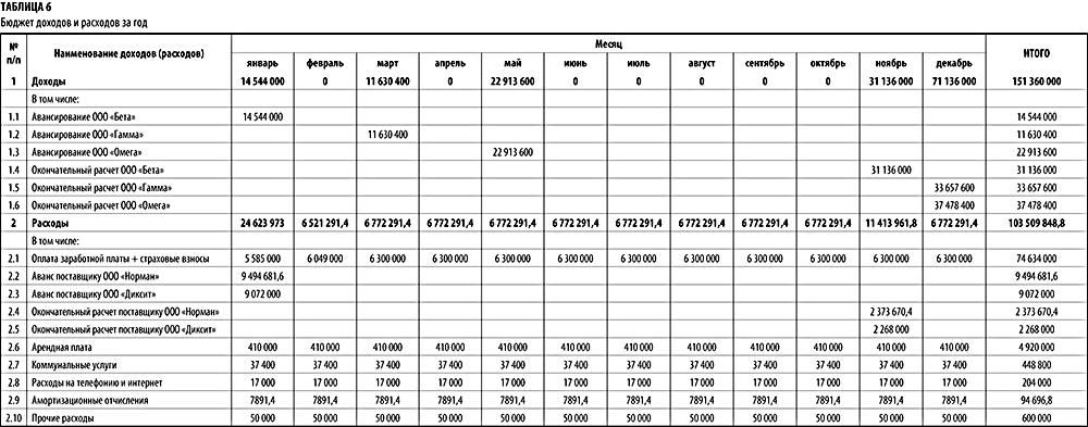 фактические доходы и расходы магазина