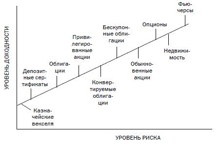 и график зависимости прибыли риска