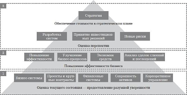 Критерии оценки кредитных организаций