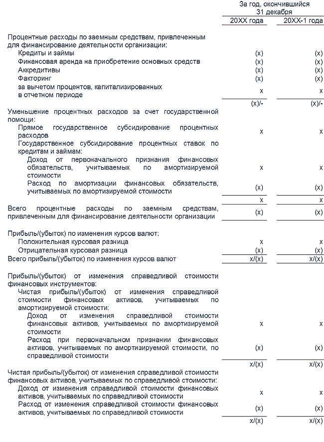 амортизация кредитов мсфо 9 по каким кредитам