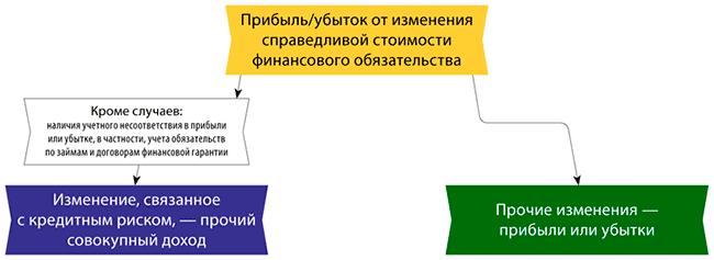 МСФО 13: методы оценки справедливой стоимости