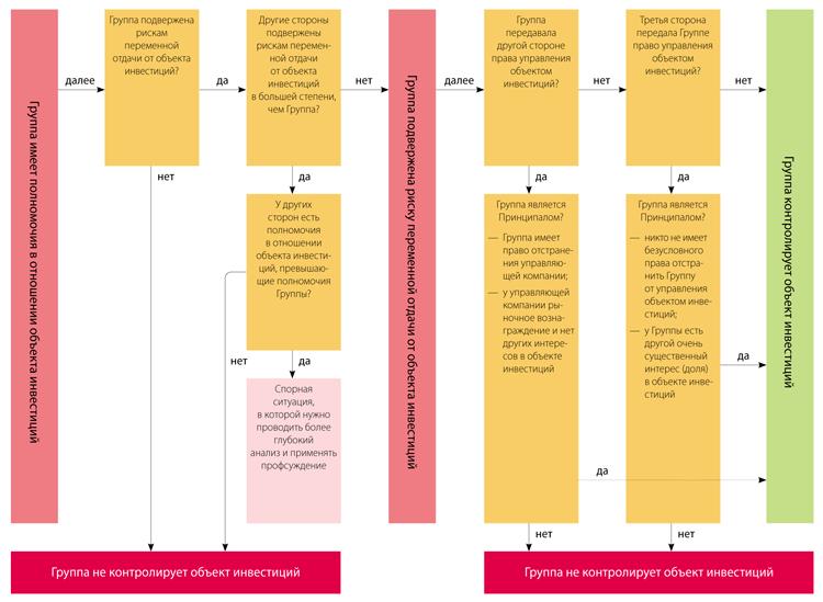 Критерии контроля активов и ресурсов организации