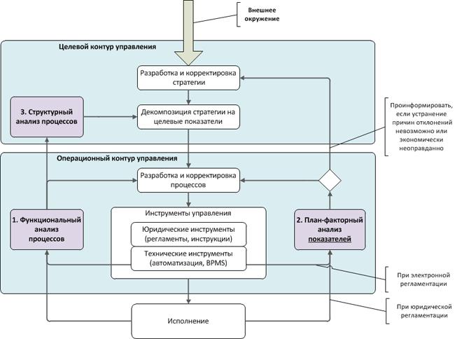 Подходы анализа бизнес плана пример резюме бизнес плану
