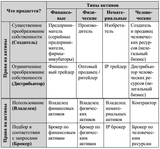 Практическая работа классификация моделей высокооплачиваемые работы в беларуси для девушек