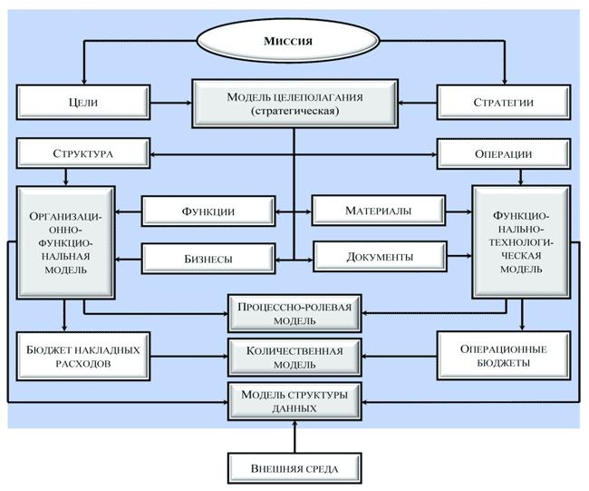 Разработка бизнес модели работы предприятия работа моделью в новокубанск