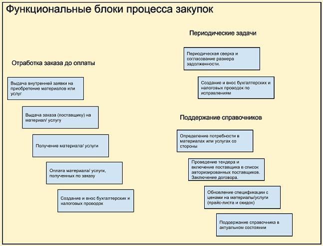 Доплата за профмастерство при испытательном сроке