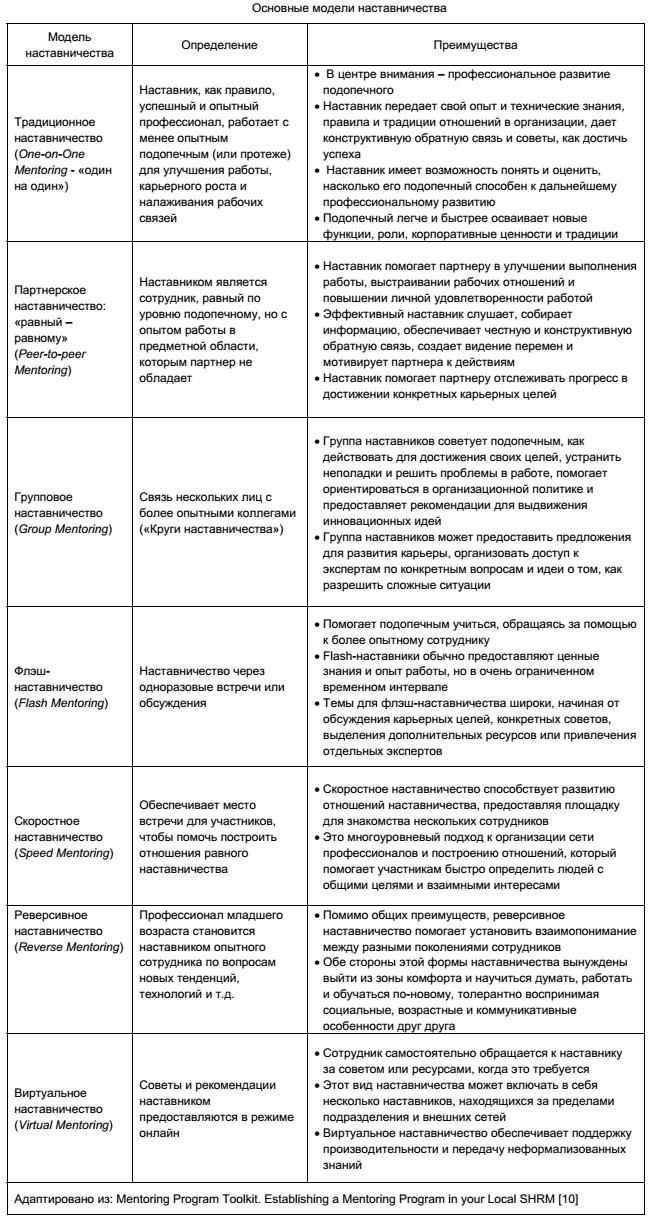 Модели отношения к работе работа в россии для девушек