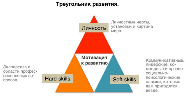 Описание модели мягких навыков работа в команде работа в славянске для девушек