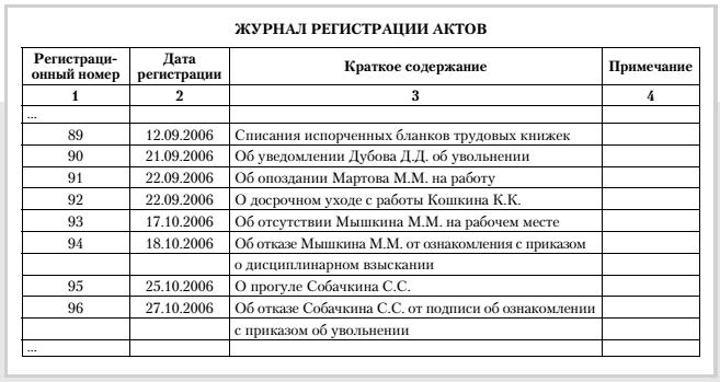 Журнал регистрации карточек учетного каталога библиотеки образец