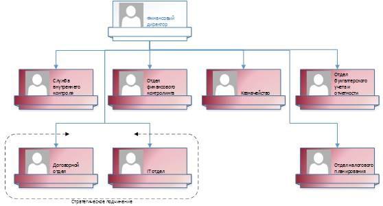 Задачи отдела бухгалтерии на предприятии госпошлина при регистрации ооо бланк