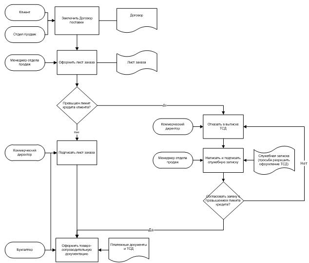 Бизнес процесс бухгалтерии схема заполнение уточненной декларации по 6 ндфл