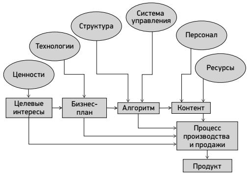 функциональная девушка модель работы организации