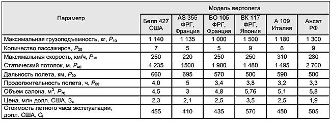 конкурентоспособности таблица